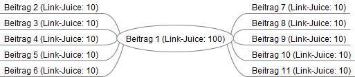Bild Vererbung von Link-Juice