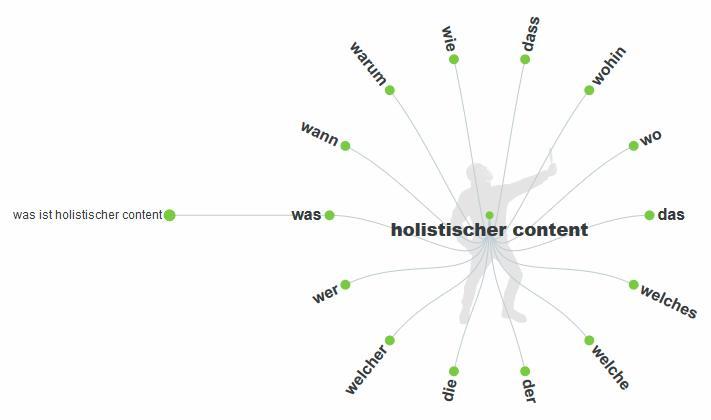 Grafik mit W-Fragen zum holistischen Content