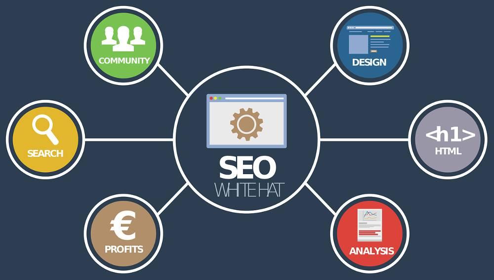 Bildcollage mit Aufgaben rund um die Hilfe bei Webseitenoptimierung